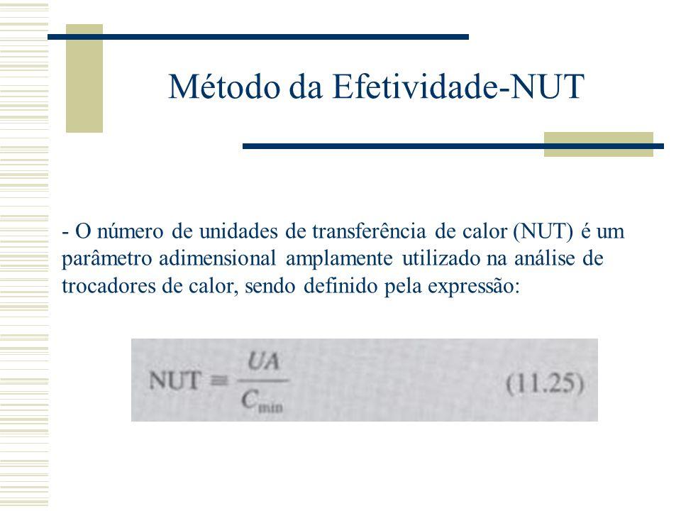 Método da Efetividade-NUT