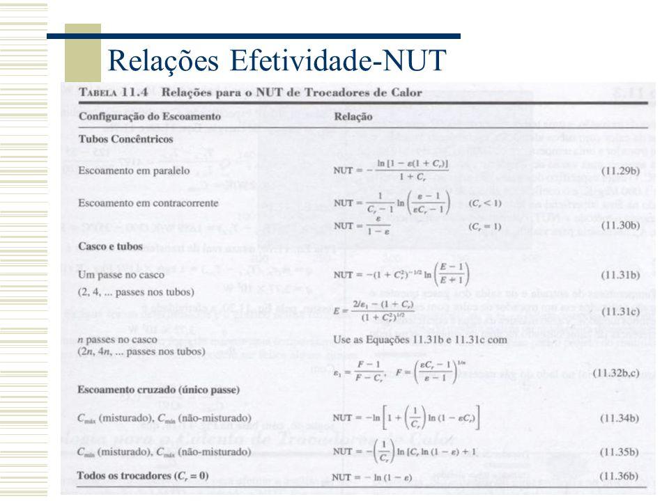 Relações Efetividade-NUT