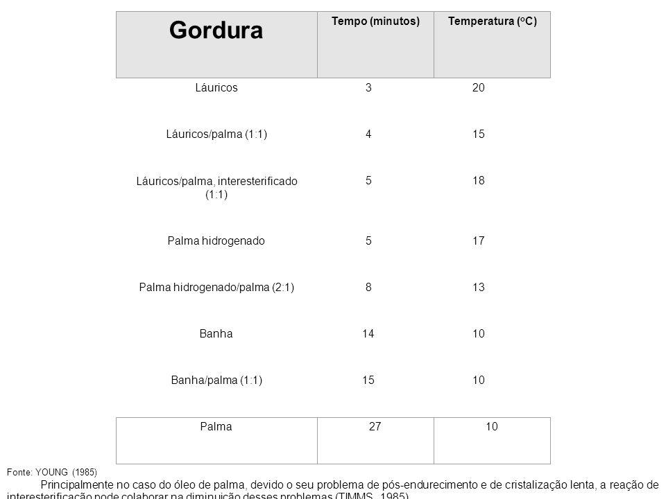 Gordura TABELA 14 – Velocidade de cristalização de gorduras Láuricos 3