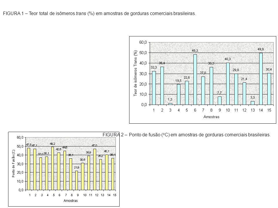 FIGURA 1 – Teor total de isômeros trans (%) em amostras de gorduras comerciais brasileiras.