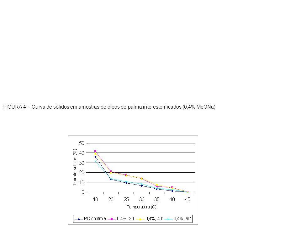 FIGURA 4 – Curva de sólidos em amostras de óleos de palma interesterificados (0,4% MeONa)