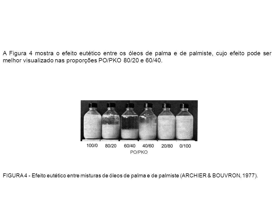 A Figura 4 mostra o efeito eutético entre os óleos de palma e de palmiste, cujo efeito pode ser melhor visualizado nas proporções PO/PKO 80/20 e 60/40.