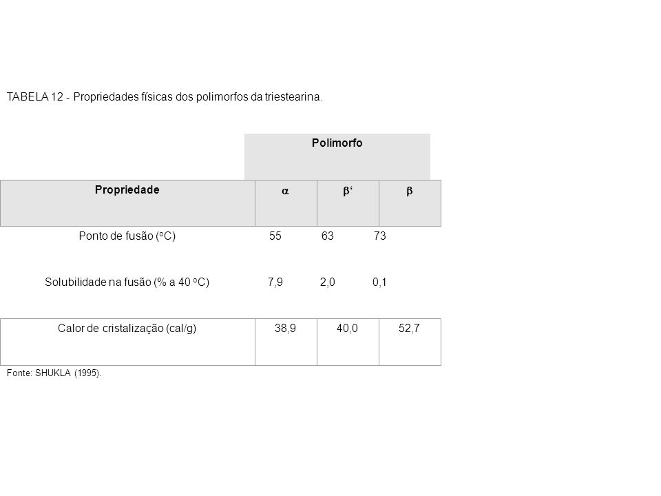 TABELA 12 - Propriedades físicas dos polimorfos da triestearina.