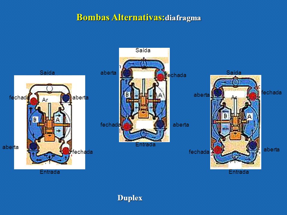 Bombas Alternativas:diafragma