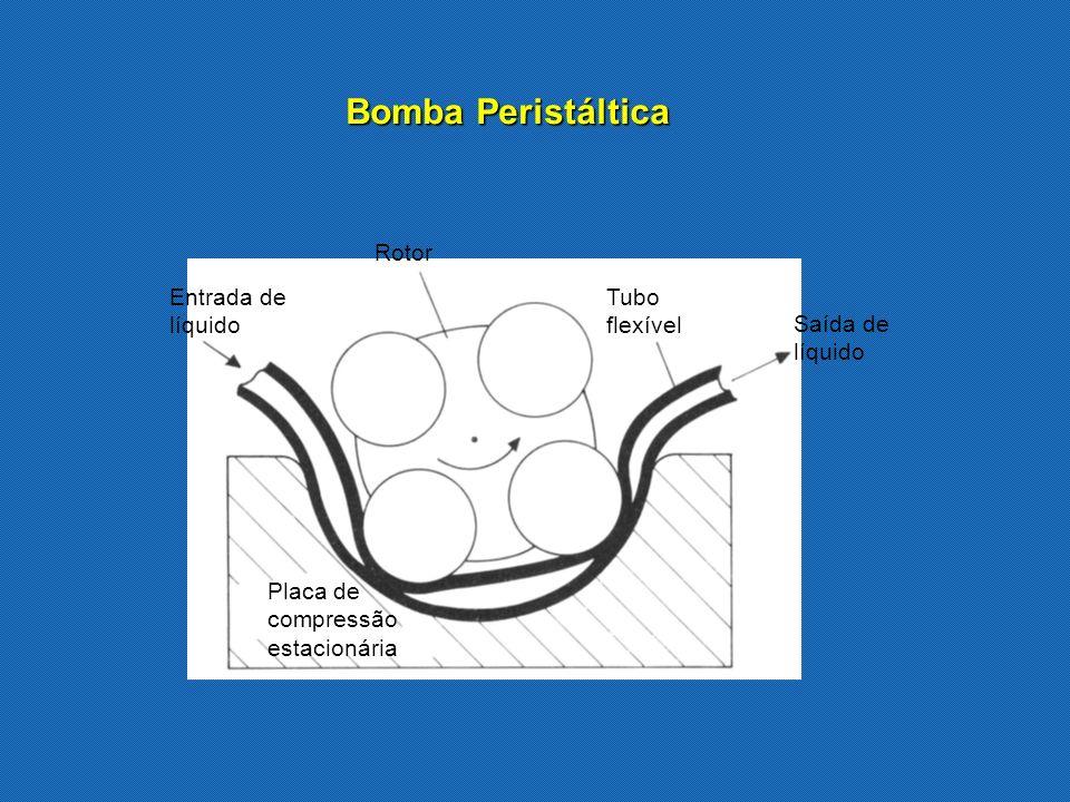 Bomba Peristáltica Rotor Tubo flexível Saída de líquido