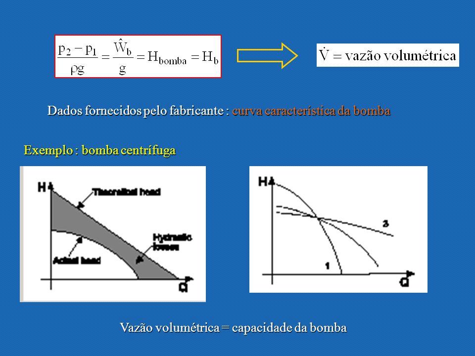 Dados fornecidos pelo fabricante : curva característica da bomba