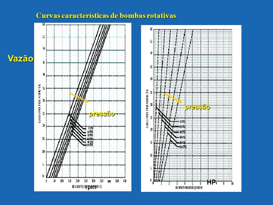 Curvas características de bombas rotativas