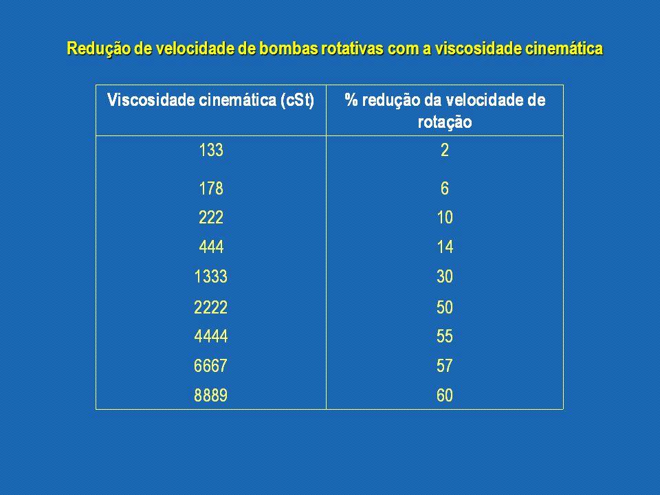 Redução de velocidade de bombas rotativas com a viscosidade cinemática