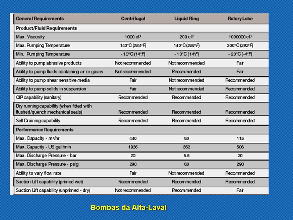 Bombas da Alfa-Laval