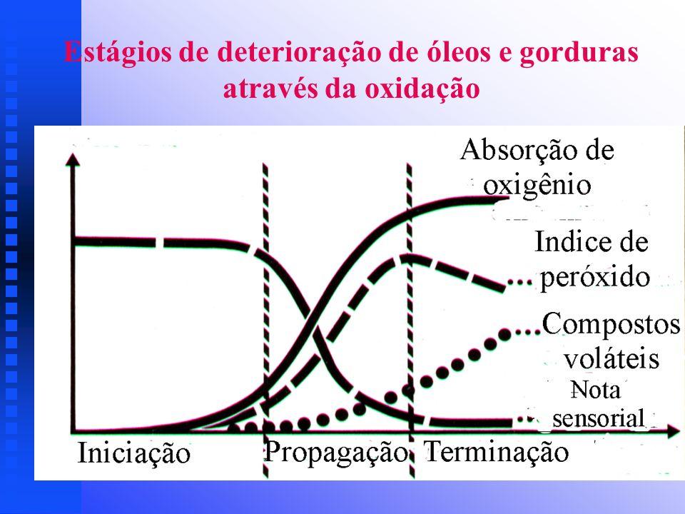 Estágios de deterioração de óleos e gorduras através da oxidação