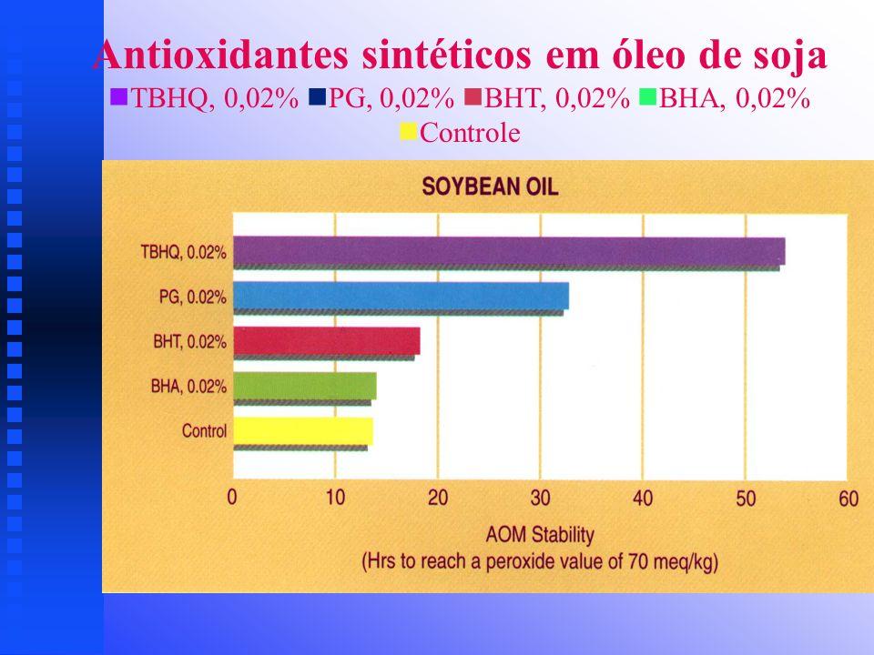 Antioxidantes sintéticos em óleo de soja