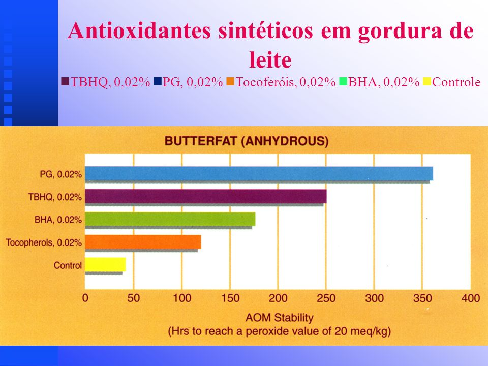 Antioxidantes sintéticos em gordura de leite