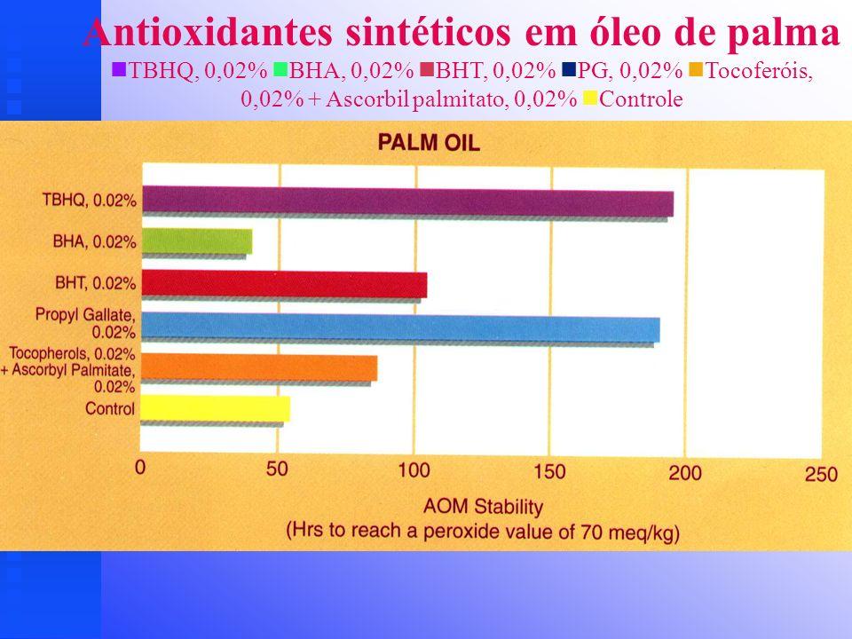 Antioxidantes sintéticos em óleo de palma