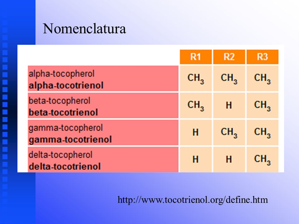 Nomenclatura http://www.tocotrienol.org/define.htm