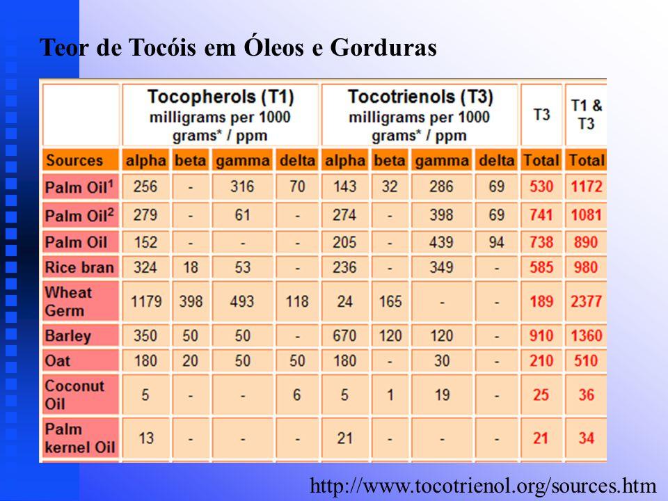 Teor de Tocóis em Óleos e Gorduras