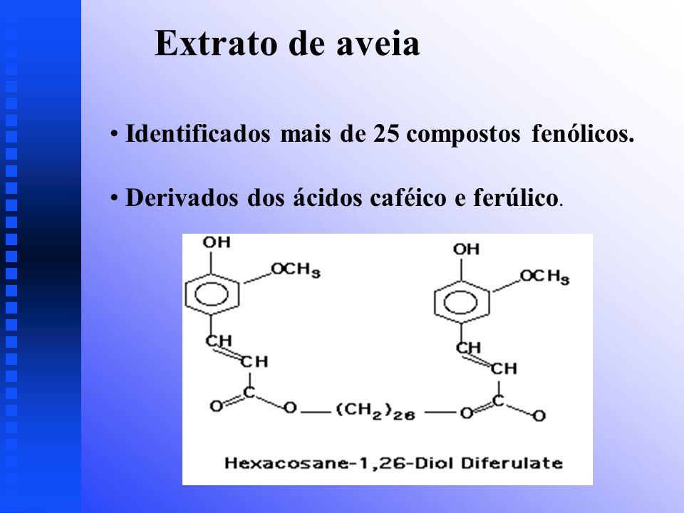 Extrato de aveia Identificados mais de 25 compostos fenólicos.