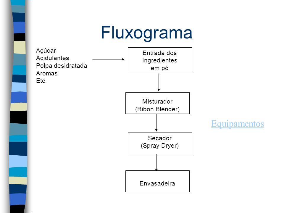 Fluxograma Equipamentos Açúcar Entrada dos Acidulantes Ingredientes
