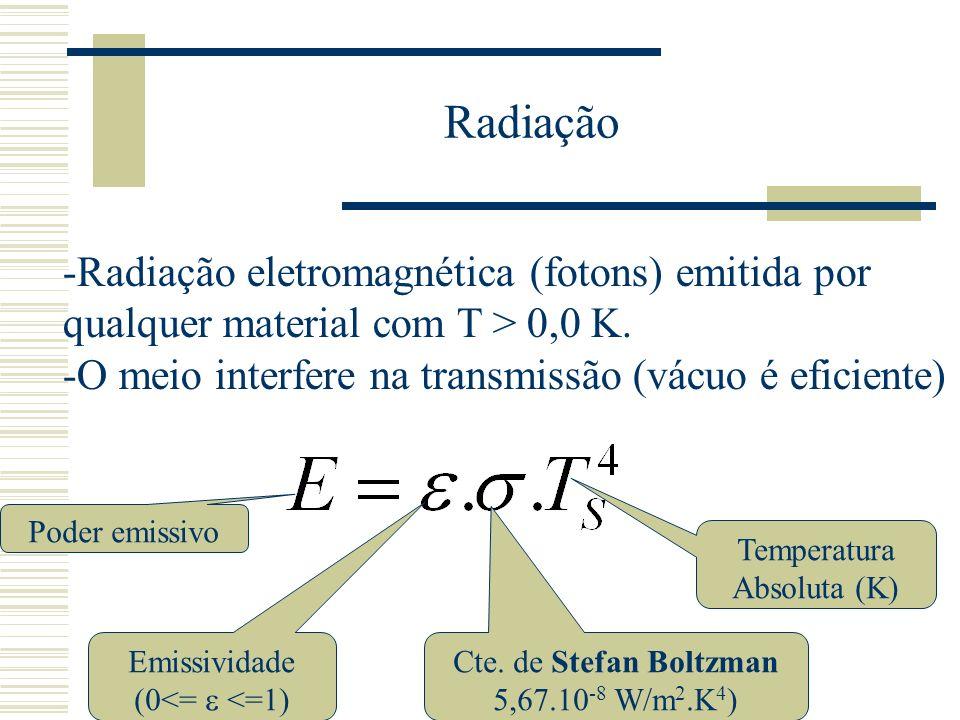Radiação -Radiação eletromagnética (fotons) emitida por
