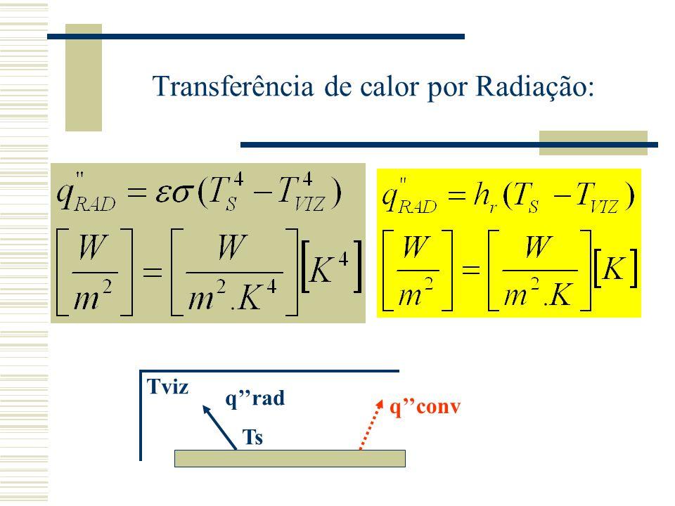 Transferência de calor por Radiação: