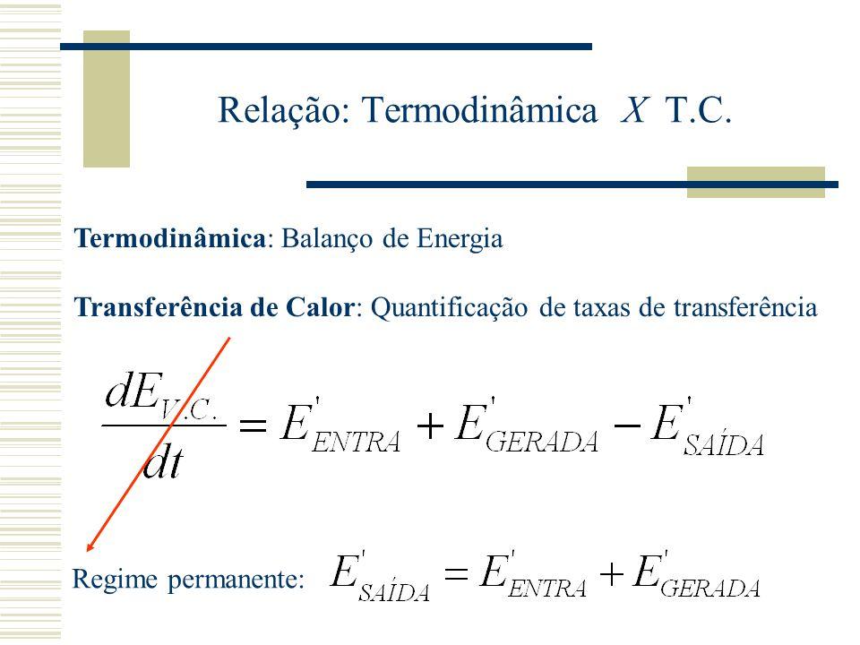 Relação: Termodinâmica X T.C.