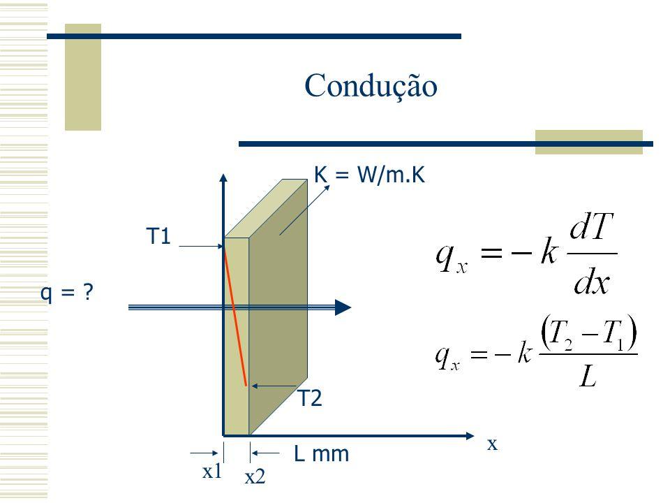 Condução K = W/m.K T1 q = T2 x L mm x1 x2