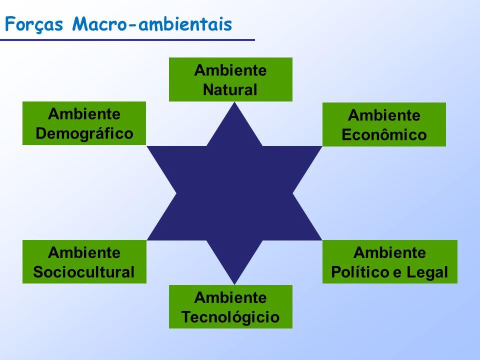 Ambiente Tecnológicio Ambiente Político e Legal Ambiente Sociocultural