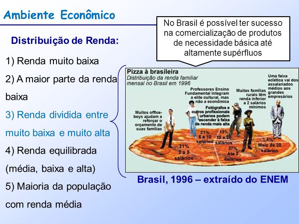 Distribuição de Renda: Brasil, 1996 – extraído do ENEM