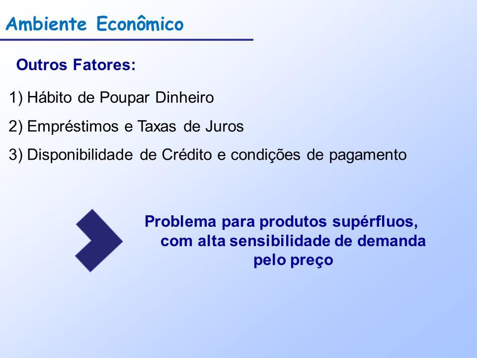 Ambiente Econômico Outros Fatores: 1) Hábito de Poupar Dinheiro