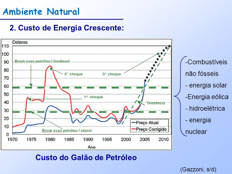 Custo do Galão de Petróleo