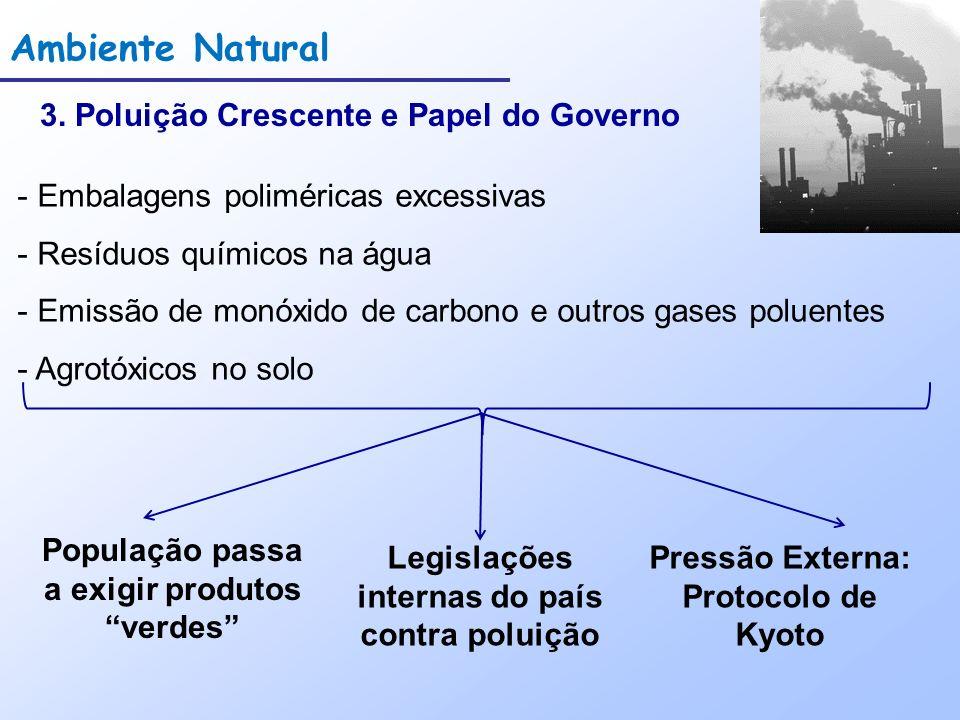 Ambiente Natural 3. Poluição Crescente e Papel do Governo