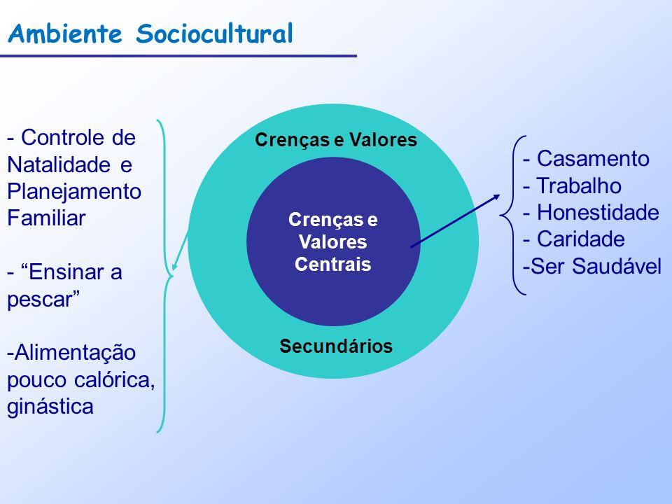 Crenças e Valores Centrais