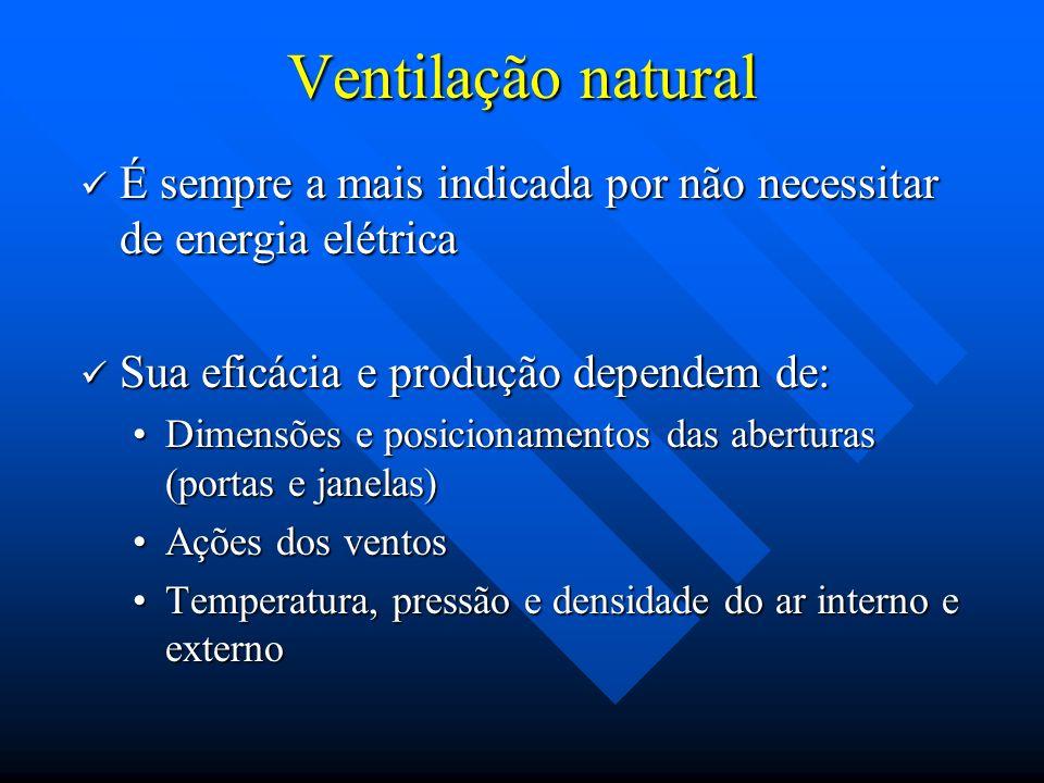 Ventilação natural É sempre a mais indicada por não necessitar de energia elétrica. Sua eficácia e produção dependem de: