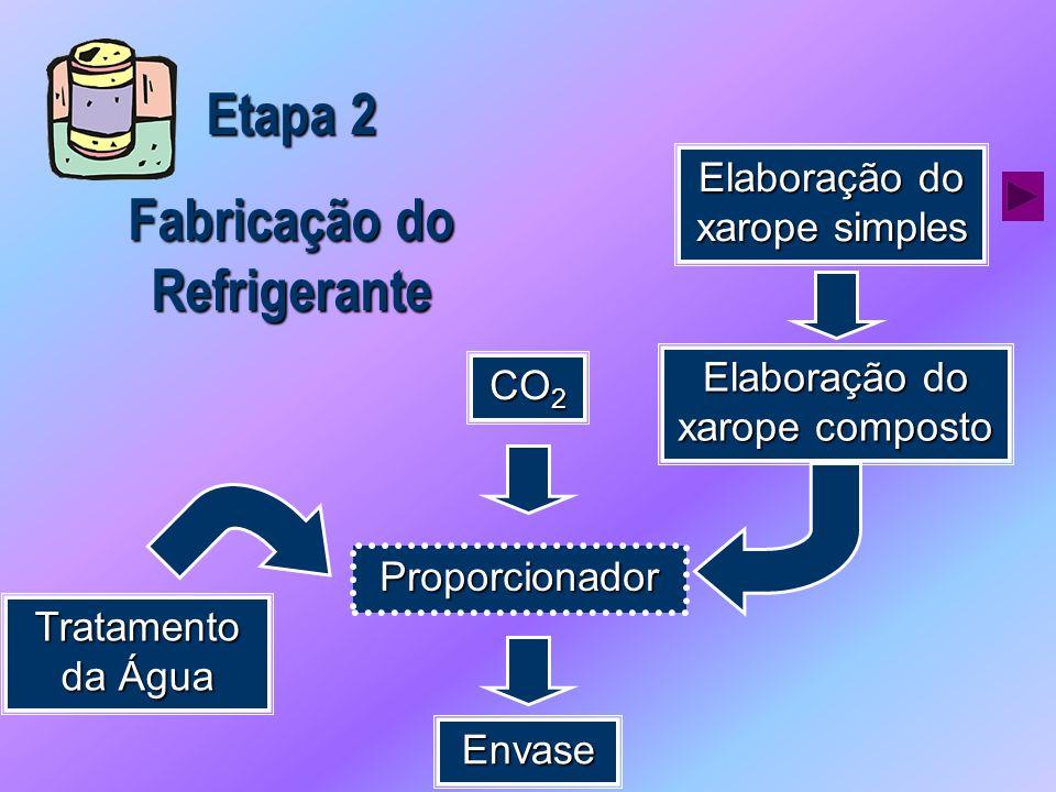 Fabricação do Refrigerante