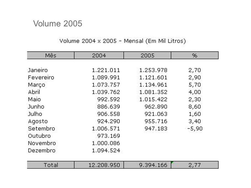 Volume 2005