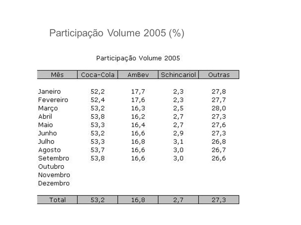 Participação Volume 2005 (%)