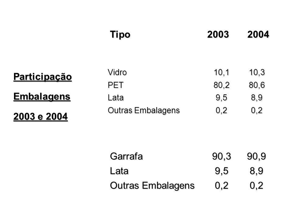 Participação Embalagens 2003 e 2004 Garrafa 90,3 90,9 Lata 9,5 8,9