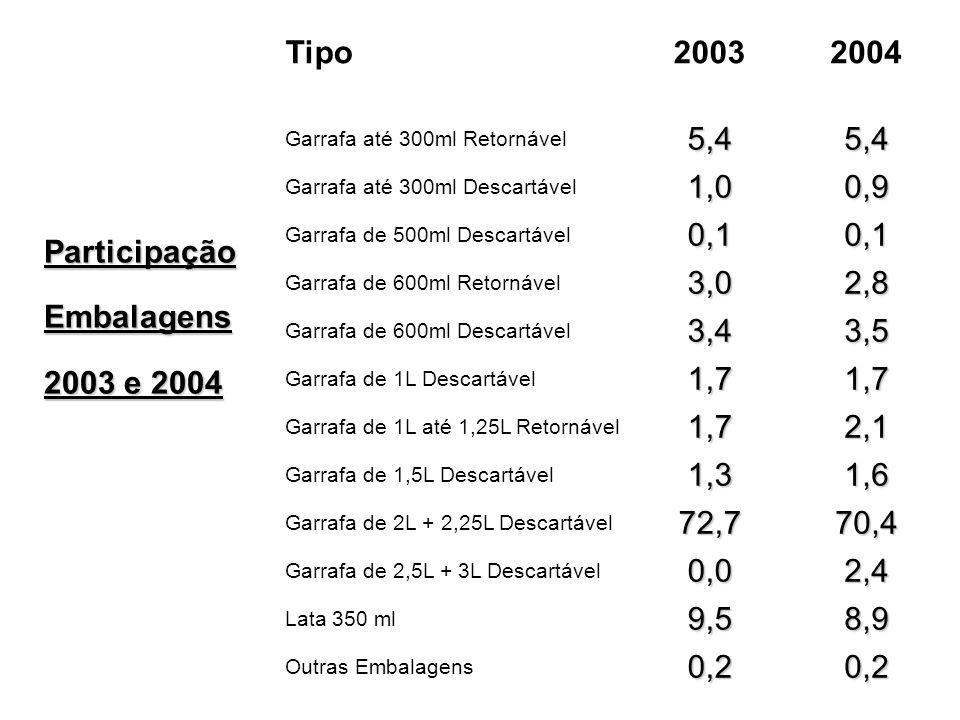 Participação Embalagens 2003 e 2004