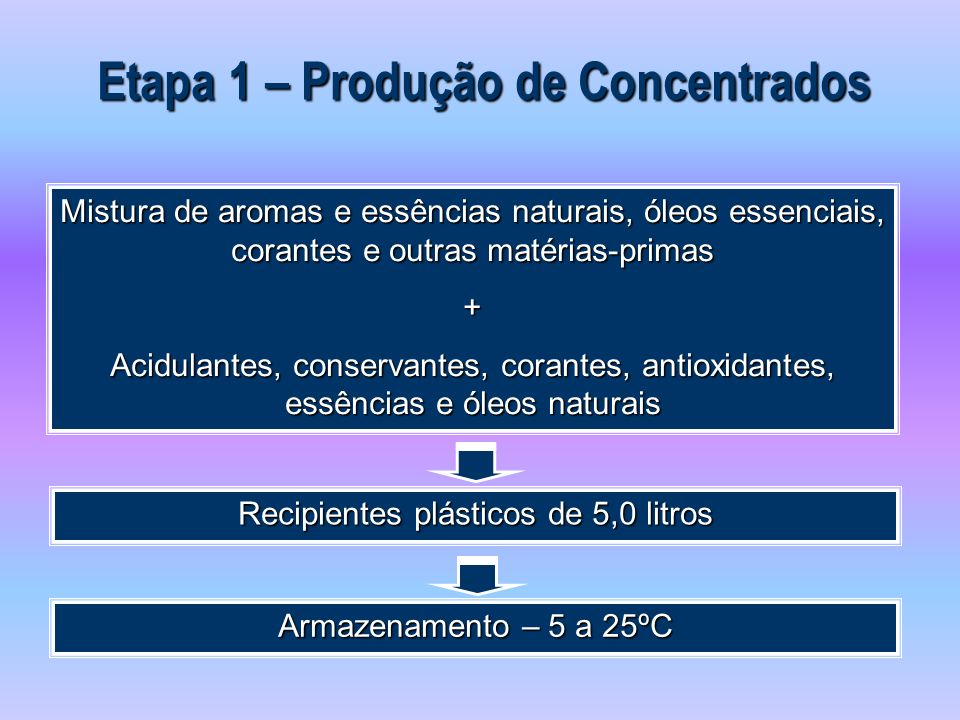 Etapa 1 – Produção de Concentrados