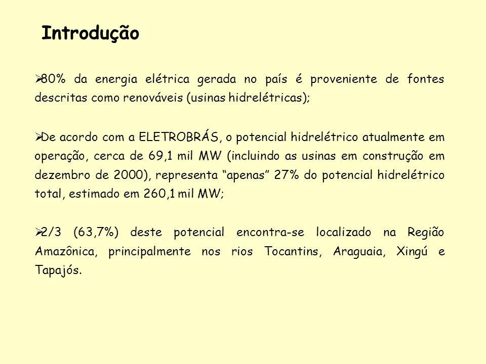 Introdução 80% da energia elétrica gerada no país é proveniente de fontes descritas como renováveis (usinas hidrelétricas);