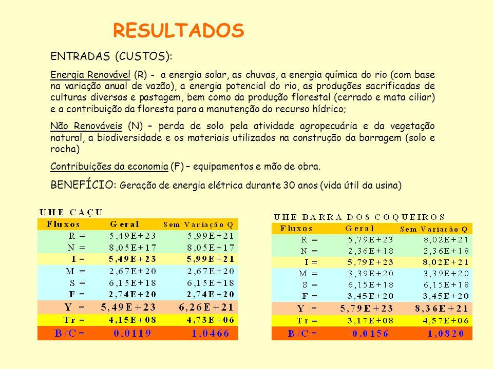 RESULTADOS ENTRADAS (CUSTOS):