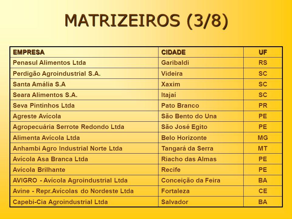 MATRIZEIROS (3/8) RS Garibaldi Penasul Alimentos Ltda SC Videira