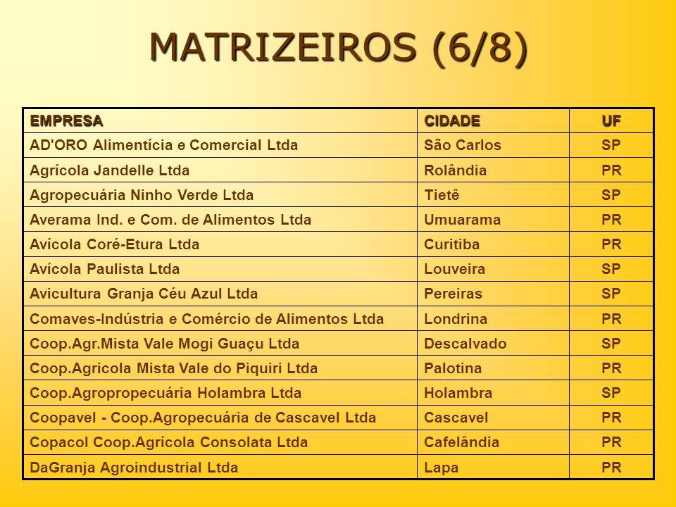 MATRIZEIROS (6/8) PR Lapa DaGranja Agroindustrial Ltda SP São Carlos
