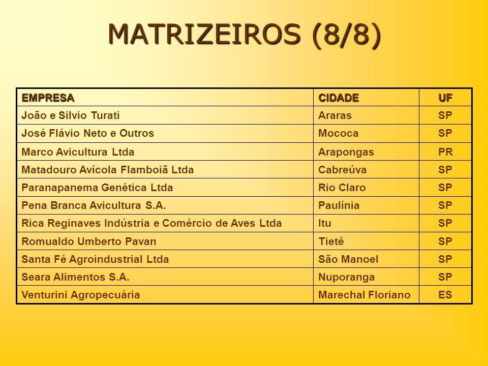 MATRIZEIROS (8/8) UF CIDADE EMPRESA ES Marechal Floriano