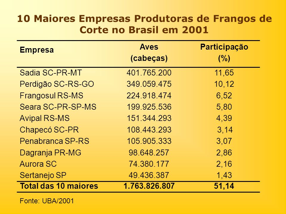 10 Maiores Empresas Produtoras de Frangos de Corte no Brasil em 2001