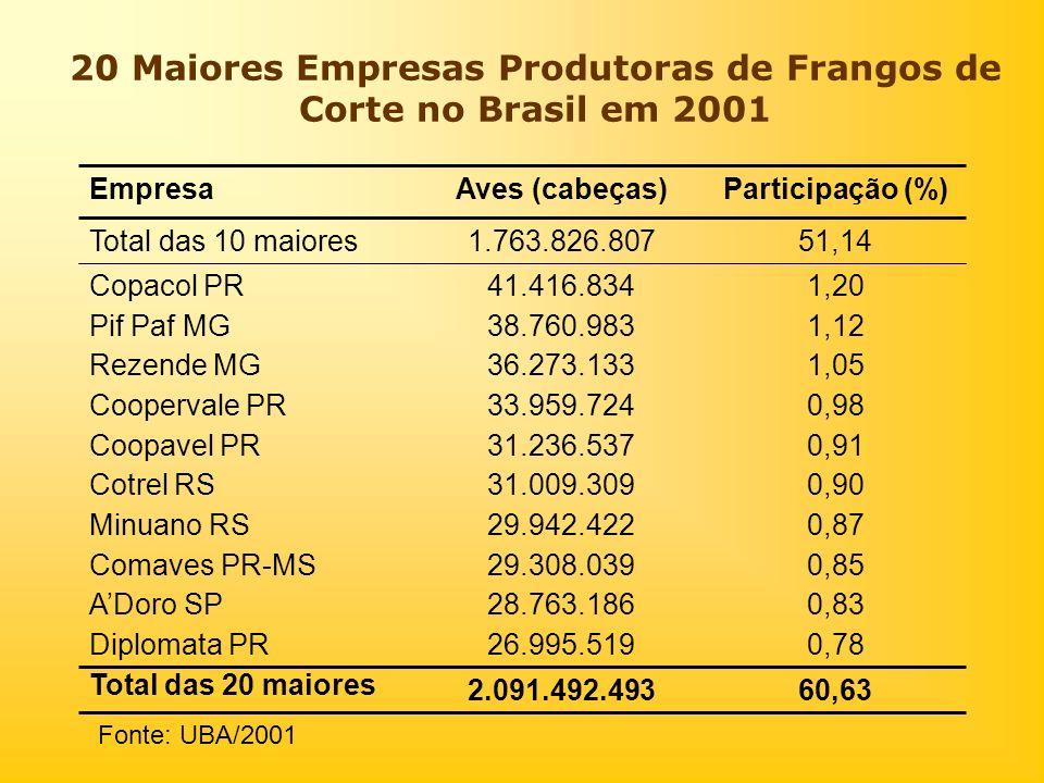 20 Maiores Empresas Produtoras de Frangos de Corte no Brasil em 2001