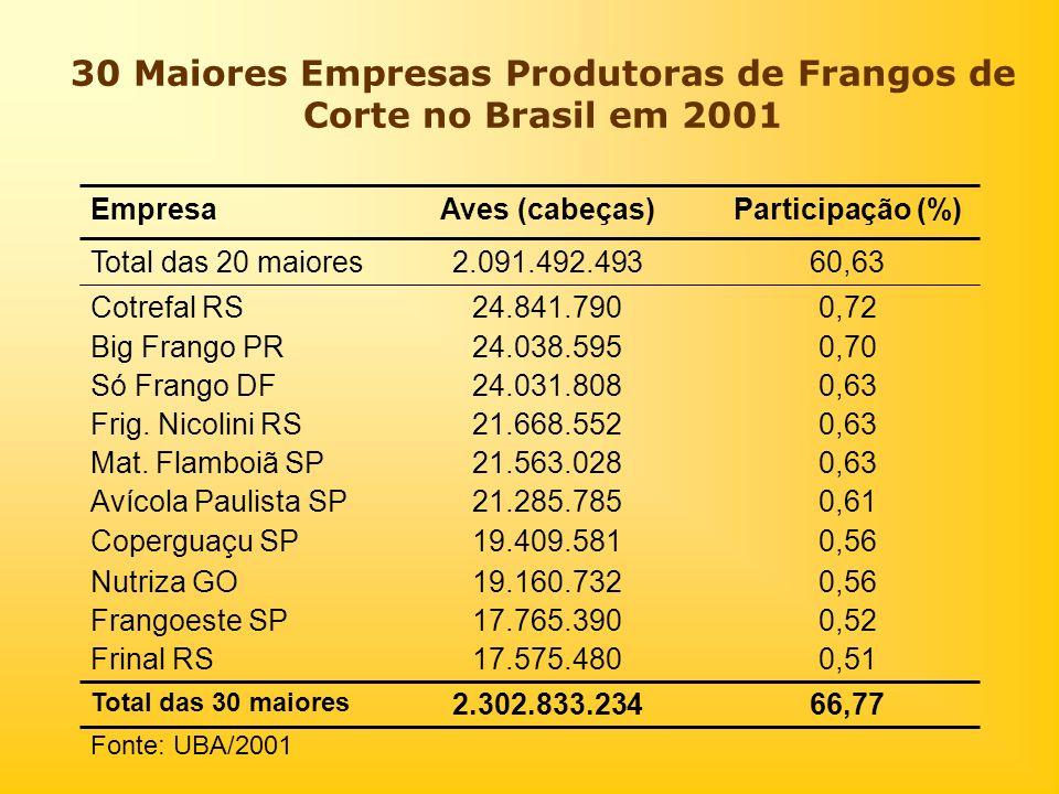 30 Maiores Empresas Produtoras de Frangos de Corte no Brasil em 2001