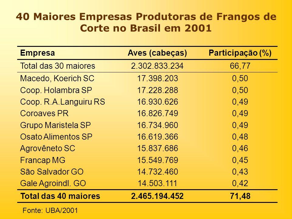 40 Maiores Empresas Produtoras de Frangos de Corte no Brasil em 2001