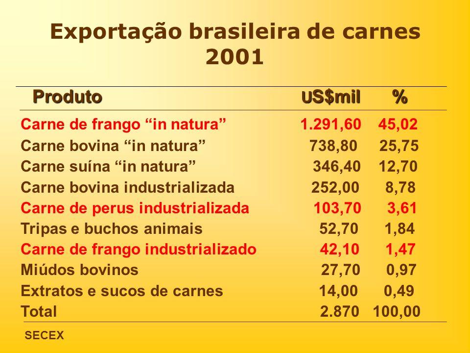 Exportação brasileira de carnes