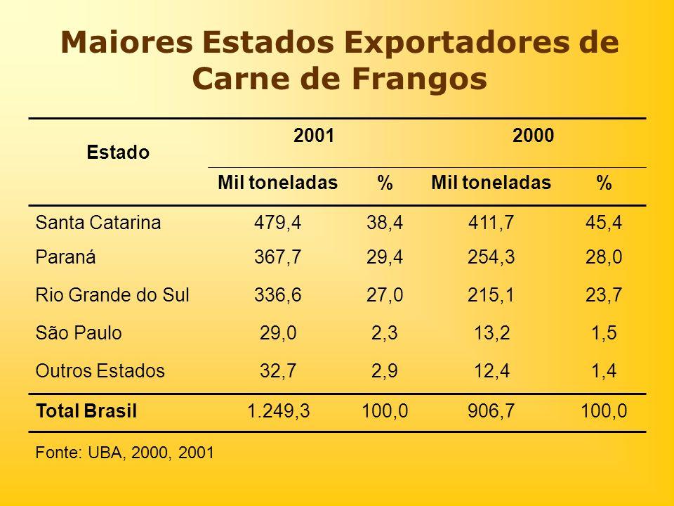 Maiores Estados Exportadores de Carne de Frangos