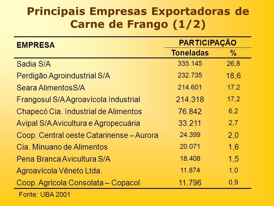 Principais Empresas Exportadoras de Carne de Frango (1/2)